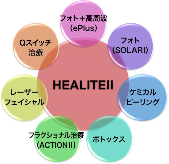 7つの施術と相乗効果